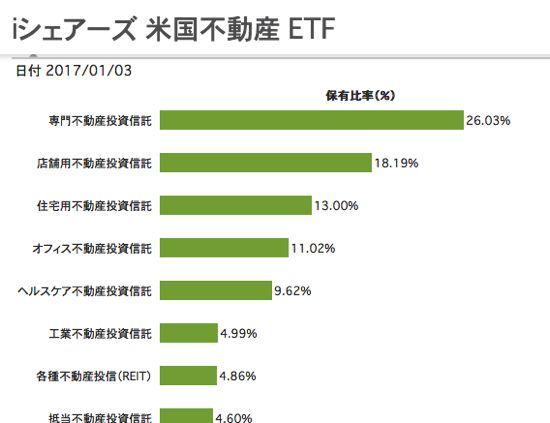 iシェアーズ米国不動産ETF 資産構成
