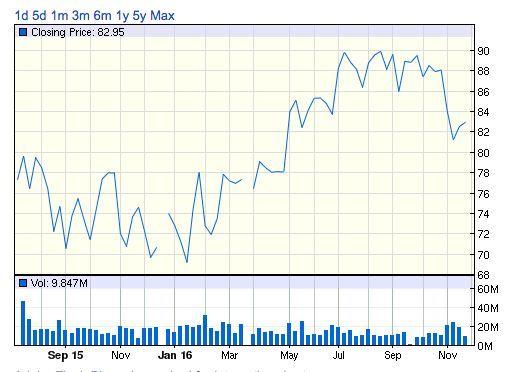 クラフト・ハインツ 株価