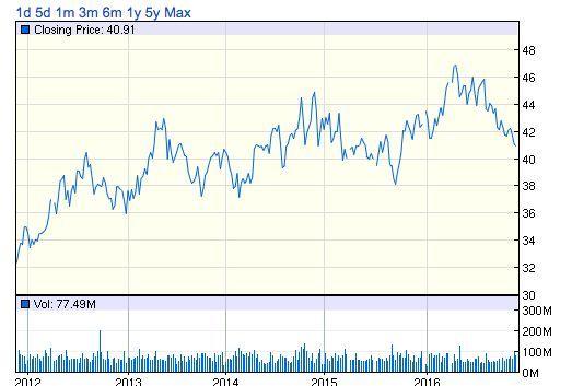 KO 株価推移