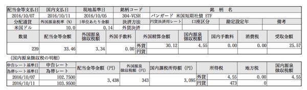 VCIT 分配金