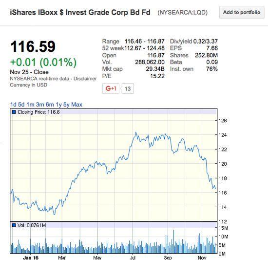米国投資適格債券ETF 61口購入