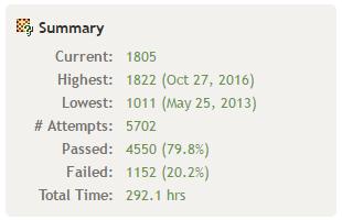 今年はレーティングの計算方法も変わったこともあって400ほど伸びた
