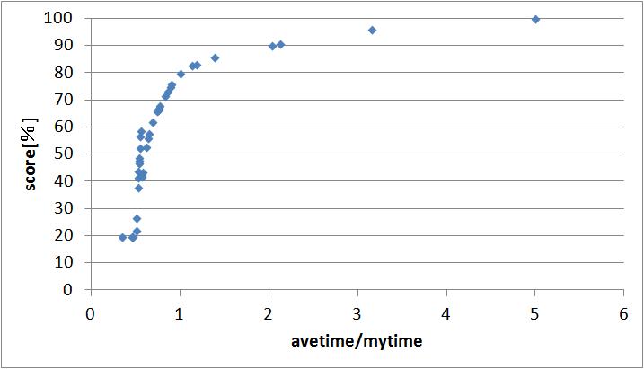 規格化した解答時間対スコアのグラフ
