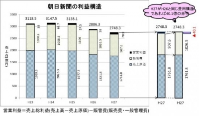 160805朝日新聞の利益構造