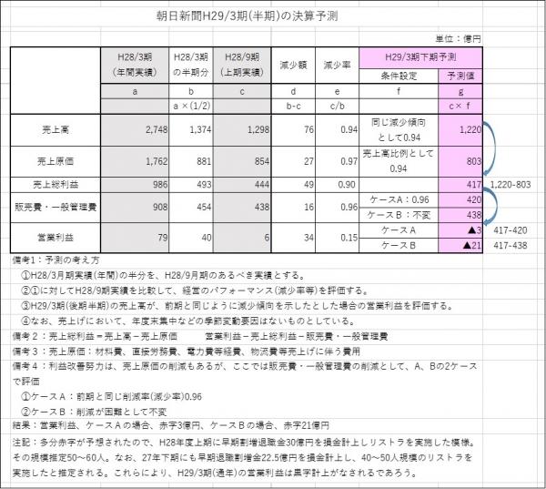 161226朝日新聞29年3月期決算予測