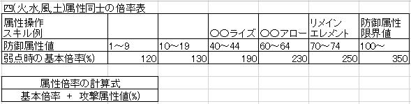 002_属性倍率