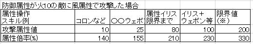 003_武器属性値の効果
