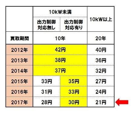 太陽光買取価格_2012-2017