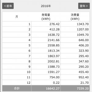 2016年11月の発電量