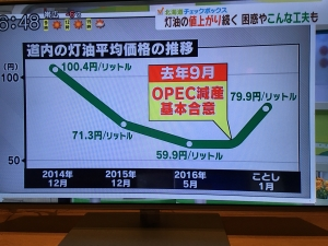 道内の灯油価格推移