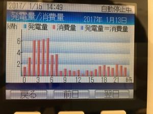 1日の消費電力グラフ