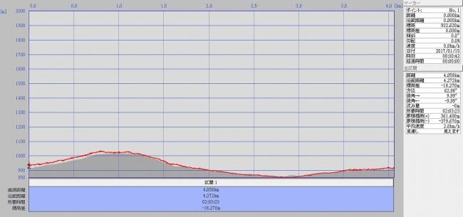 s-大川原グラフ