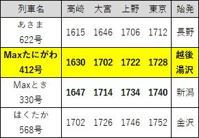 2017年3月ダイヤ改正上越新幹線