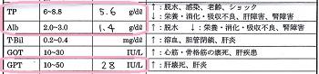 ジジ血液検査20161105