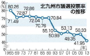 Nishinippon_201701280001_TohyorituSuii_1965-2013.jpg