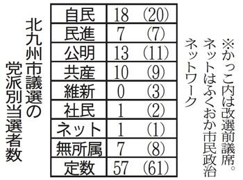 Nishinippon_20170130-02_kitakyushuResult.jpg