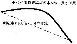 弓・的祭 馬室氷川神社 20170112