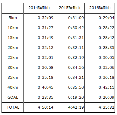 福知山3年比較