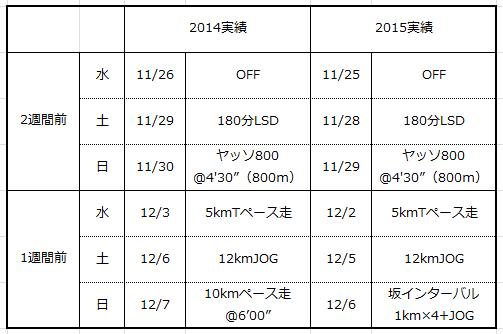 福知山→奈良 2014-2015