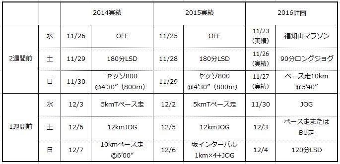 福知山→奈良 2014-2016