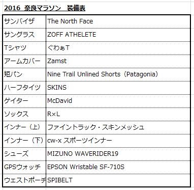 2016奈良装備
