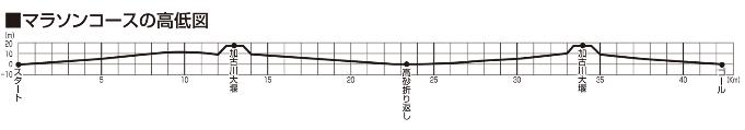 加古川マラソン高低図