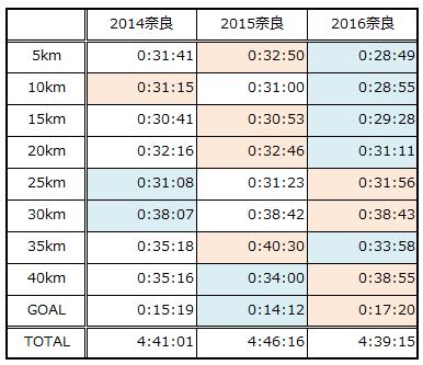 奈良2014-2016