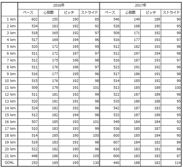 高槻2016-2017比較