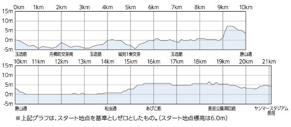 大阪ハーフ 高低図
