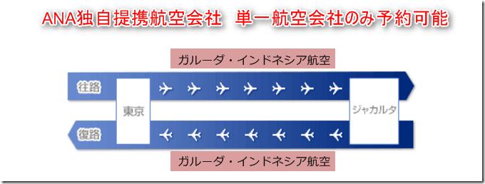 ANA独自提携航空会社便 単一の航空会社のみ予約可能