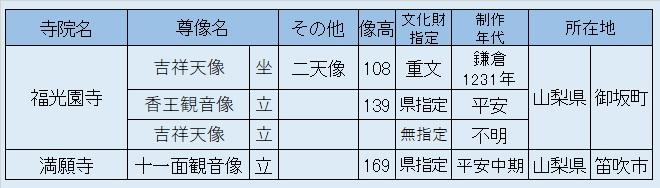 観仏リスト・福光園寺