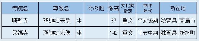 観仏先リスト01~保福寺・興聖寺