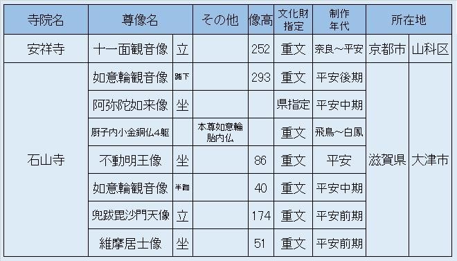 観仏先リスト02~安祥寺・石山寺