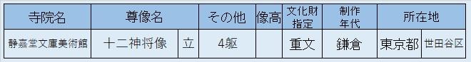 観仏先リスト04~静嘉堂文庫・十二神将像