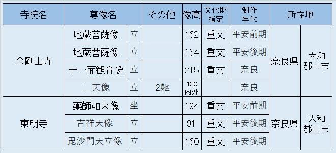 観仏先リスト06~金剛山寺・東明寺