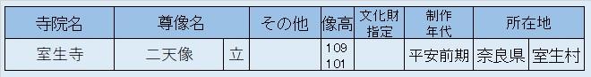 観仏先リスト07~室生寺・二天像