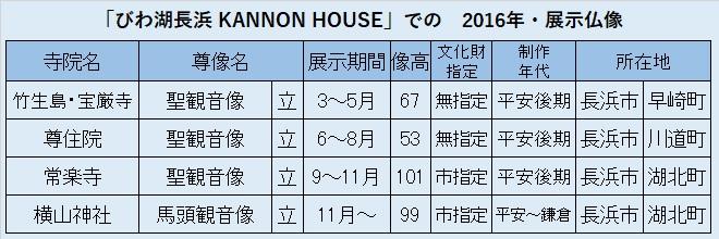 観仏先リスト02~「びわ湖長浜 KANNON HOUSE」