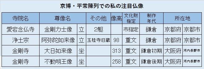 観仏先リスト04~京博・平常陳列