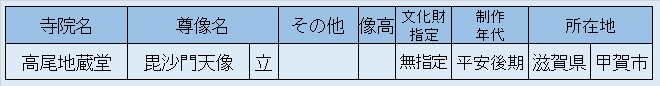 観仏先リスト06~高尾地蔵堂