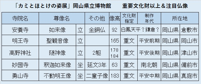 観仏先リスト01「岡山県博・カミとほとけ展」