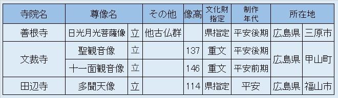 観仏先リスト02「善根寺・文裁寺・田辺寺」