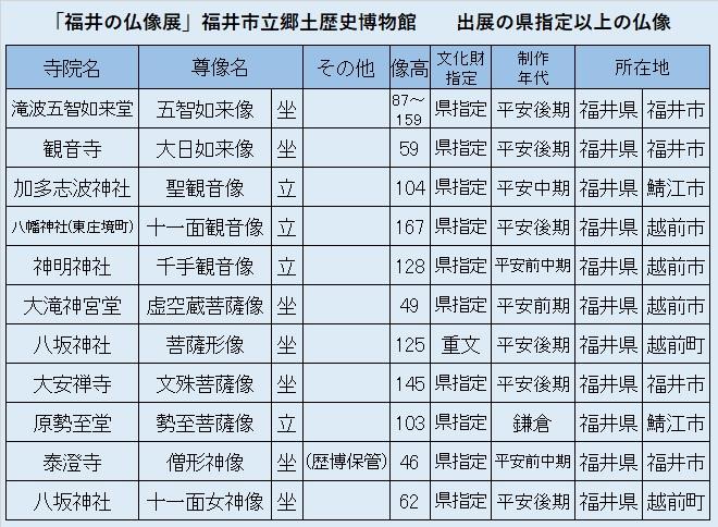 観仏先リスト06「福井の仏像展」