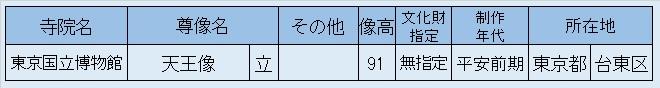 観仏先リスト11「東博蔵・天王像」