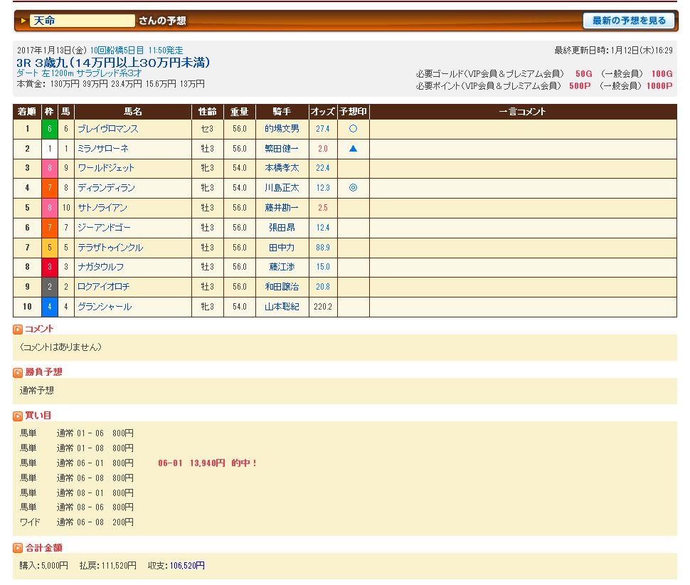 2017年1月13日船橋3R3歳九(14万円以上30万円未満)111,520円