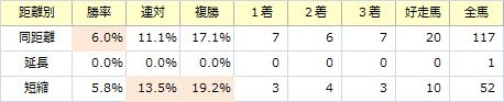 京阪杯_距離別