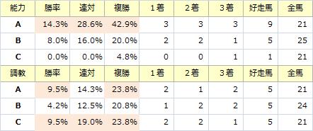 ジャパンカップ_能力調教