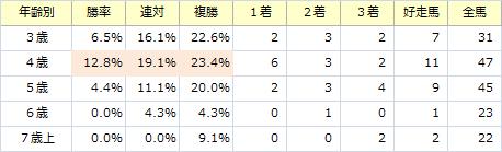 ジャパンカップ_年齢別