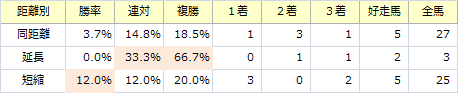 金鯱賞_距離別