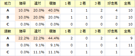チャンピオンズC_能力調教