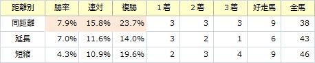 チャンピオンズC_距離別